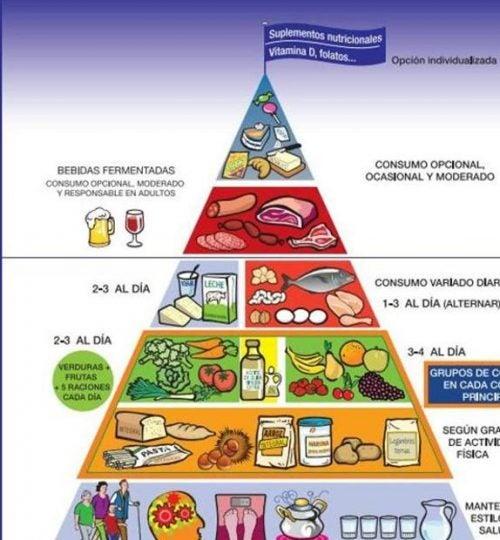 Conoce la nueva pirámide nutricional