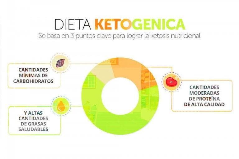 La dieta cetogénica: lo que debes saber y sus riesgos